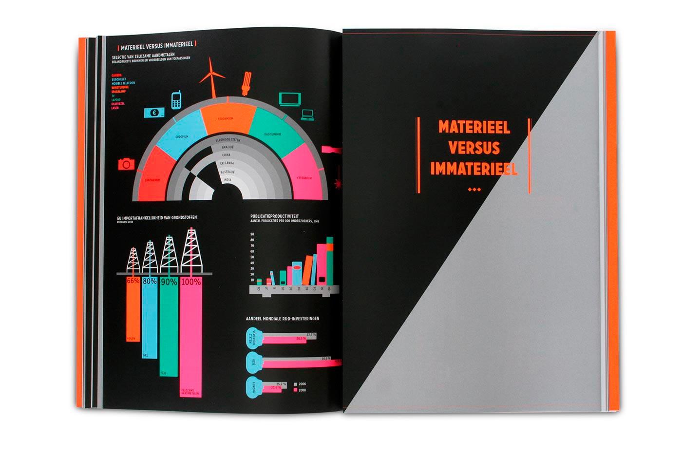 Kennisland Publication Infographic